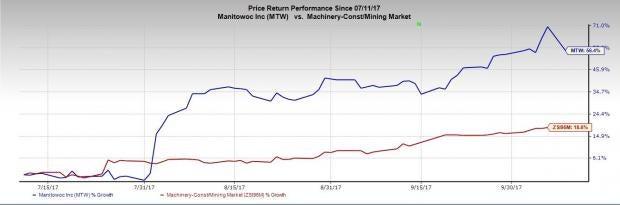 manitowoc stock