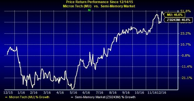 Micron and 3 Other Semiconductor Stocks for Value Investors