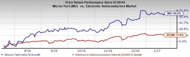 Why Micron (MU) Deserves a Place in Investors' Portfolio?