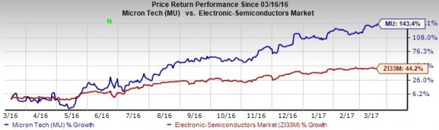 What Makes Micron (MU) a Hot Pick for Investors Right Now?