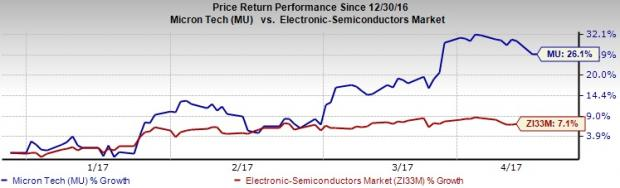 Is the Time Ripe to Build Position in Micron Technology?