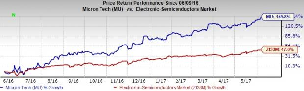 Why Micron (MU) Stock Deserves a Place in Your Portfolio Now