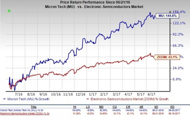 Micron Technology (MU) Up 4.5%: Can the Rally Continue?