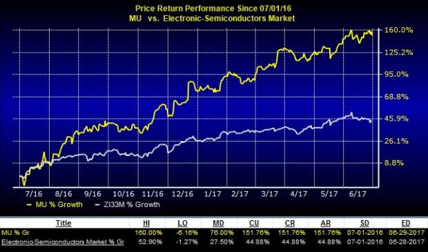 Stock'S Earning Overview Micron Technology, Inc. (MU)