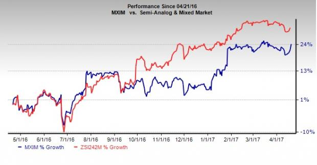 Maxim Integrated Products Inc. (MXIM) Rating Reiterated by Loop Capital