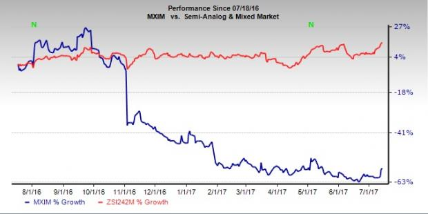 Maxim Integrated Products, Inc. (NASDAQ:MXIM) to Release Earnings on Thursday