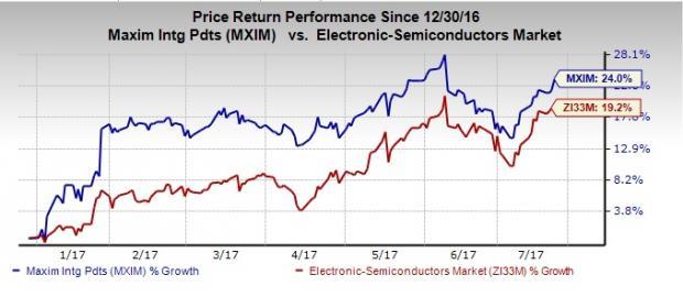 Maxim (MXIM) Beats Q4 Earnings Estimates, Misses on Revenues