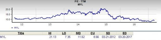 Is Mylan N.V. (MYL) a Great Stock for Value Investors?