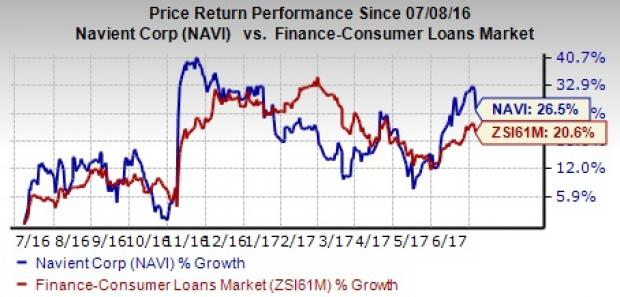 Is it Wise to Hold on to Navient (NAVI) Stock Right Now?