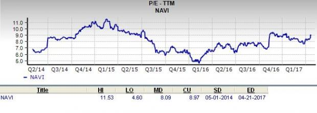 Is Navient (NAVI) a Great Stock for Value Investors?