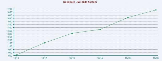 Why NCI Building (NCS) Stock Should Be in Your Portfolio