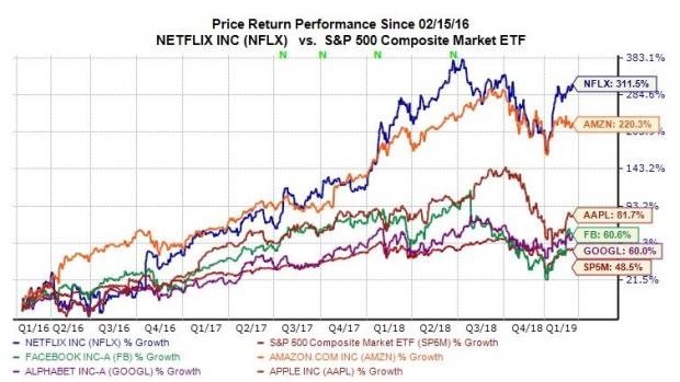 Buy Netflix (NFLX) Stock on the Dip While You Still Can?