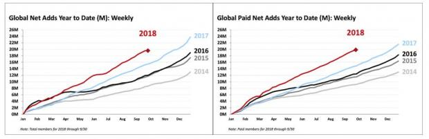 The Subscriber Chart Below Comes From Netflix S Q3 Earnings Release