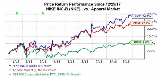 Nike (NKE) Stock Sinks 1.5% Ahead of Q1 Earnings: What to Watch