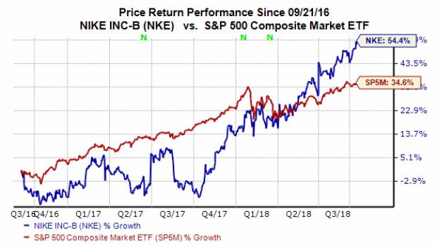 eae46a083797e Nike stock is currently trading at 30.5X forward 12-month Zacks Consensus  EPS estimates