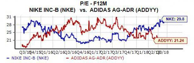cheap for discount 3ccfa 5697a ... with a one-year median of 23.5X. Therefore, Adidas is currently trading  near its year-long low, and clearly offers better value than NKE.