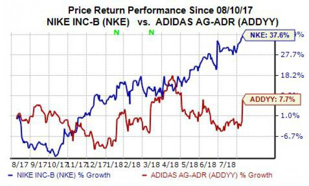 new concept fb251 dfcf3 Furthermore, Nike shares hit a brand new 52-week and all-time high Thursday.
