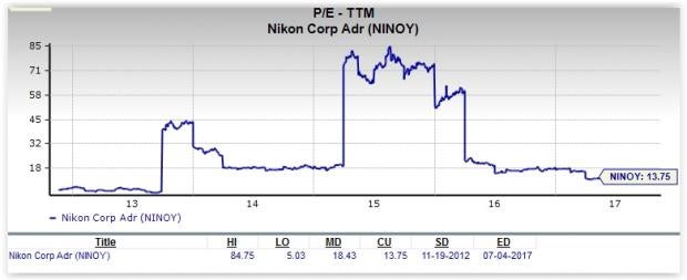 Is Nikon a Great Stock for Value Investors?