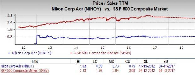 is nikon a great stock for value investors nasdaq com