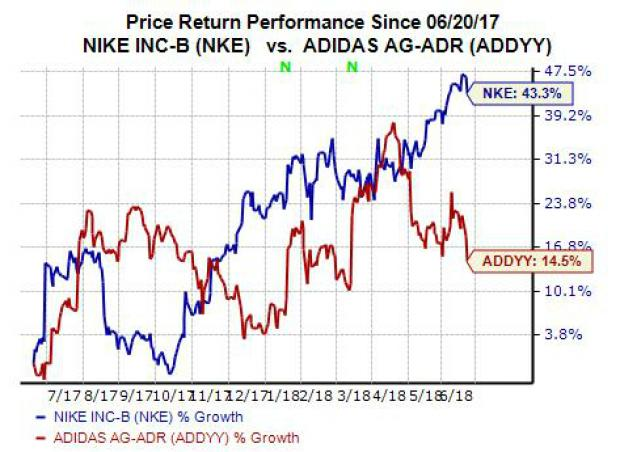 Why Nike (NKE) Stock is Worth Buying