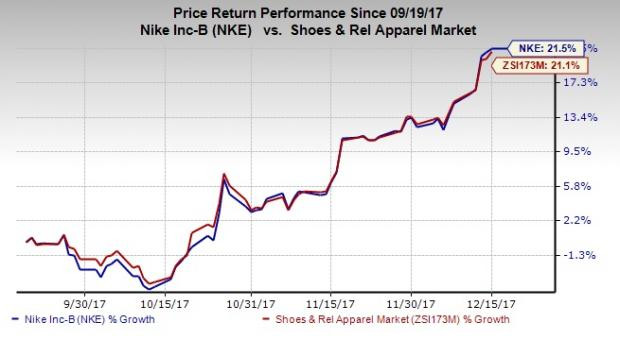 NIKE, Inc. (NKE) Sets 52-Week High; Strong Momentum for Holders