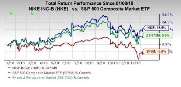 034845f97826d Momentum in the stock can also be attributed to the company s superb  earnings surprise history. NIKE has outpaced earnings estimates for the  26th straight ...