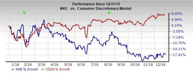 82b6ad3775094 NIKE (NKE)  Is the Stock Positioned to Bounce Back in 2017  - Nasdaq.com
