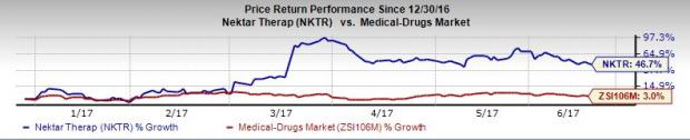 Nektar (NKTR) Stock Rallied Almost 50% This Year: Here's Why