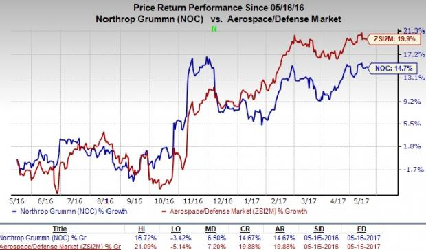Penobscot Investment Management Company Inc. Holds Position in Northrop Grumman Co. (NOC)