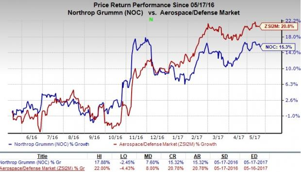 Northrop Grumman Corporation (NYSE:NOC) Valuation According To Analysts