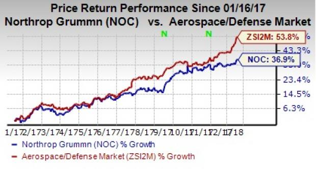 Davis RM Inc. Has $13.99 Million Stake in Northrop Grumman Co. (NOC)