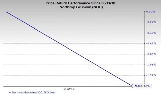 Defense Stocks in Trouble: Northrop Grumman Corporation (NOC)
