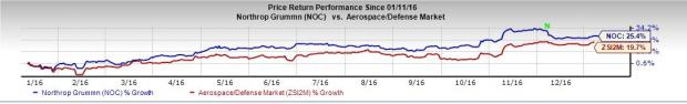Northrop Grumman (NOC) Divests BluVector to LLR Partners