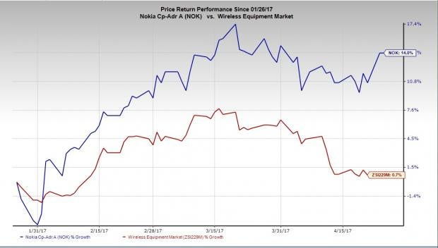 Is Disappointment in Store for Nokia (NOK) in Q1 Earnings?