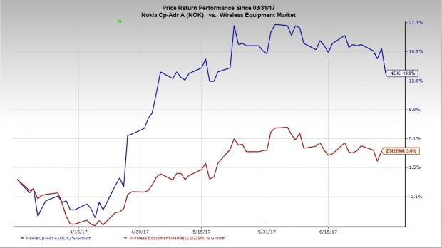 Nokia (NOK) Boosts Software Portfolio Through Comptel Buyout