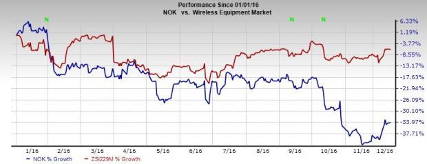 Nokia (NOK) Expands 4.5G Network Infrastructure Portfolio