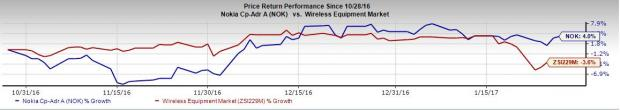 Nokia Corp (NOK): Will Q4 Earnings Disappoint Investors?