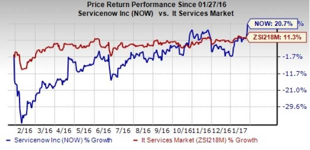 ServiceNow (NOW) Stock Gains Despite Q4 Earnings Miss