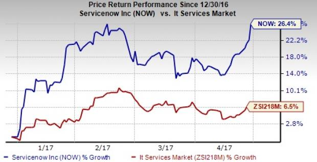 ServiceNow (NOW) Gains Despite Wider-than-Expected Loss in Q1