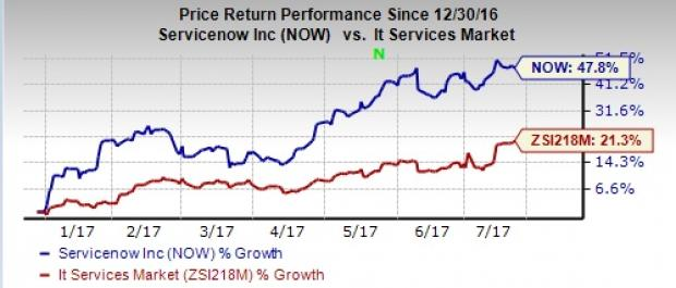 What's in the Cards for ServiceNow (NOW) in Q2 Earnings?