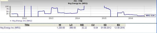 Is NRG Energy (NRG) a Great Stock for Value Investors?