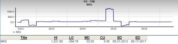 Should Value Investors Consider NRG Energy (NRG) Stock?