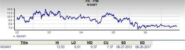 Is Nissan Motor (NSANY) a Great Stock for Value Investors?