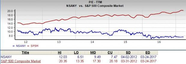 Will Nissan (NSANY) Prove to be a Suitable Value Pick?