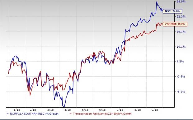 Norfolk Southern NSC Stock Up 60% In 60 Months Here's Why Nasdaq Custom Nsc Stock Quote