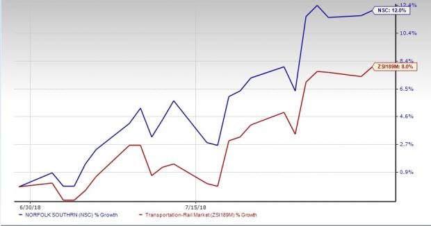 Norfolk Southern NSC Stock Gains 60% In July Here's Why Nasdaq Classy Nsc Stock Quote