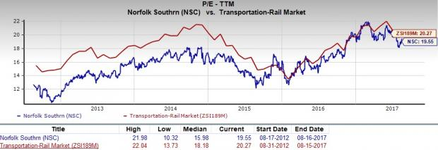 Should Value Investors Consider Norfolk Southern NSC Shares Now Impressive Nsc Stock Quote