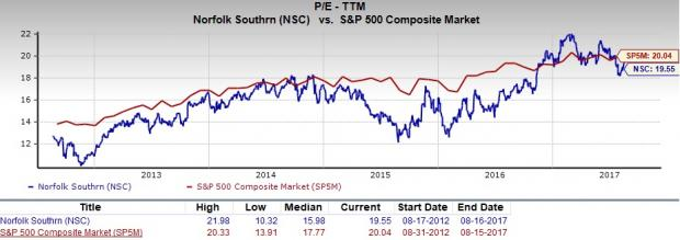 Nsc Stock Quote Captivating Should Value Investors Consider Norfolk Southern Nsc Shares Now