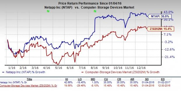 Will NetApp (NTAP) Continue to Draw Investor Attention?