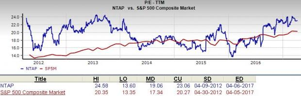 Is NetApp (NTAP) a Great Stock for Value Investors?